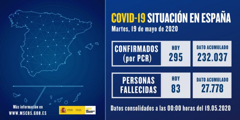 <span style='color:#780948'>ARCHIVED</span> - Number of deaths in Spain remain below 100 for third consecutive day