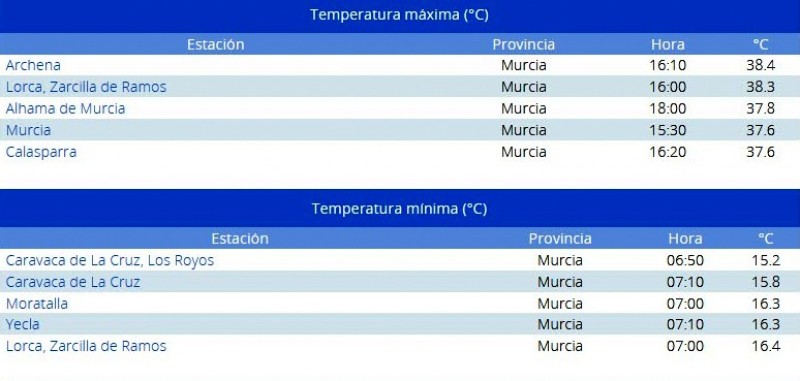 <span style='color:#780948'>ARCHIVED</span> - Archena and Lorca both exceeded 38 degrees on Tuesday