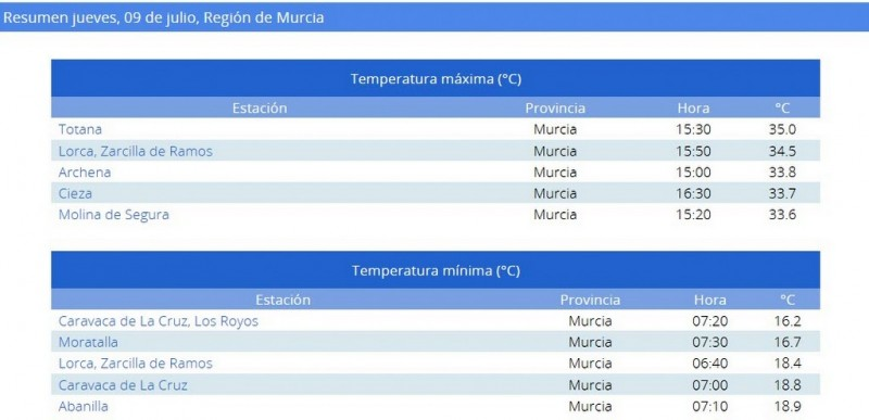 <span style='color:#780948'>ARCHIVED</span> - Totana hottest place in Murcia on Thursday with 35 degrees