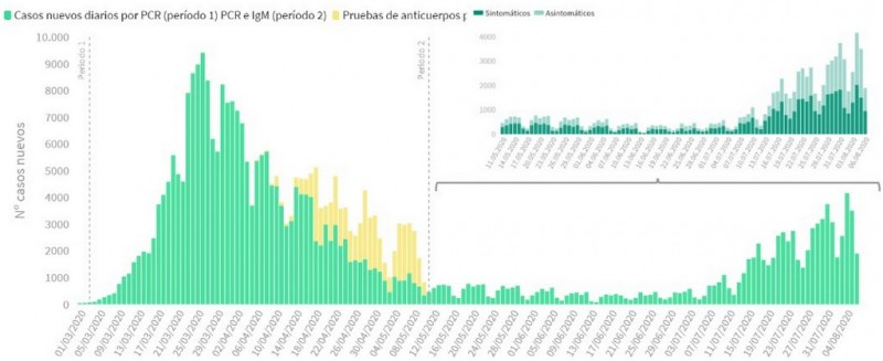 <span style='color:#780948'>ARCHIVED</span> - 1895 new cases diagnosed in Spain on Friday, cases actually increase by 4507
