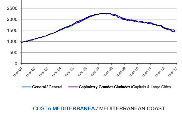 <span style='color:#780948'>ARCHIVED</span> - Spanish property prices still falling